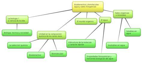 Proyecto integrado 2º de Bachillerato: Bioelementos y ...