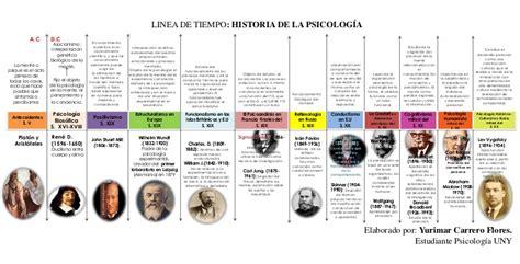 Psicología - Filosofía y algo más