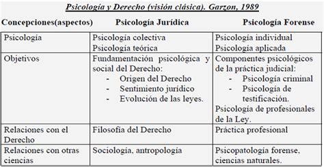 Psicología forense (página 2) - Monografias.com