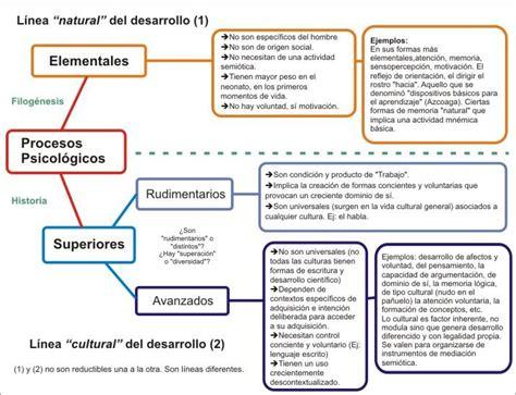 Psicología histórico cultural   Wikipedia, la enciclopedia ...