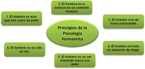 Psicología Humanista: ÓPTIMA REALIZACIÓN