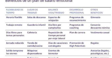 PSICOLOGOS PERU: EL SALARIO EMOCIONAL