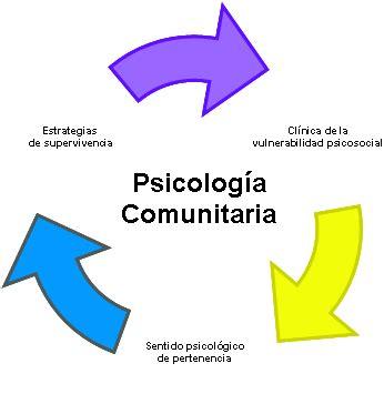 Psicomunitaria