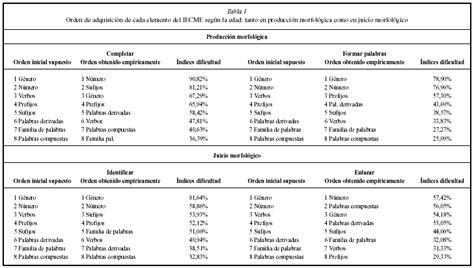 Psicothema   DIFERENCIAS EN LA CONCIENCIA MORFOLÓGICA, LA ...