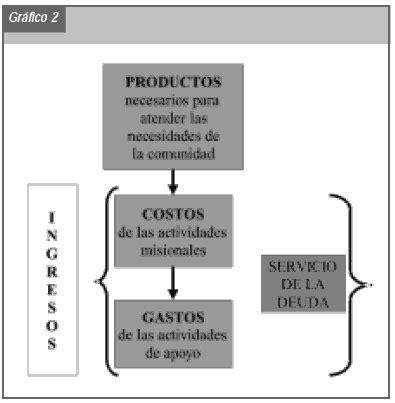 Public budgeting in efficient municipal management
