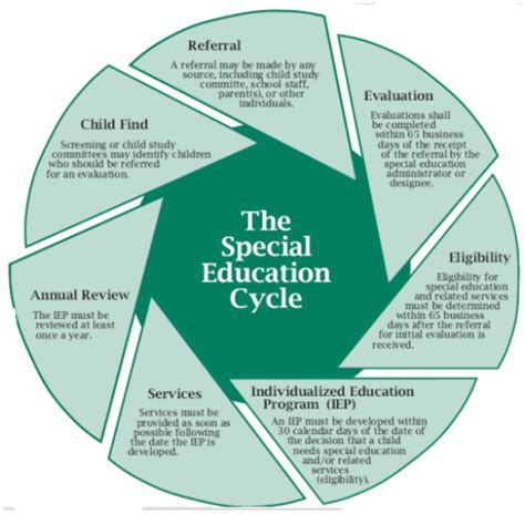 Pupil Services / Parents Resources Special Ed Cycle