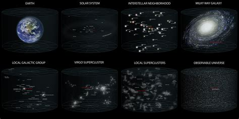 Putting the Size of the Observable Universe in Perspective ...