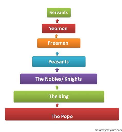 Pyramid of Feudal Hierarchy   Feudal Hierarchy Chart ...