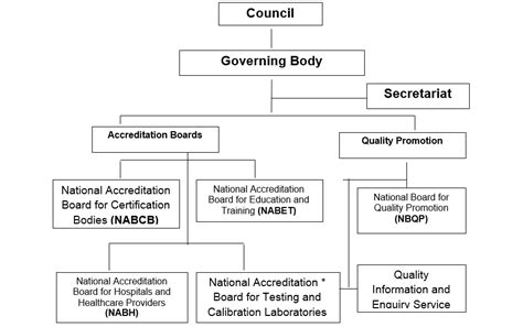 Quality Council of India : Structure of QCI