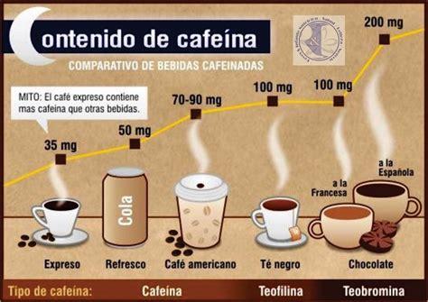¿Qué alimentos tienen más cafeína que el café? - Cocinillas
