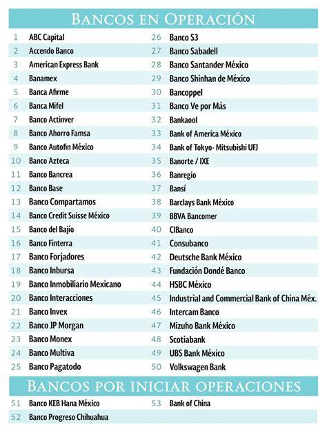 ¿Qué bancos operan en México? - La Economia