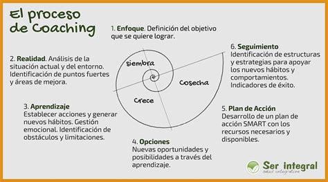 Que es Coaching Salud y Bienestar