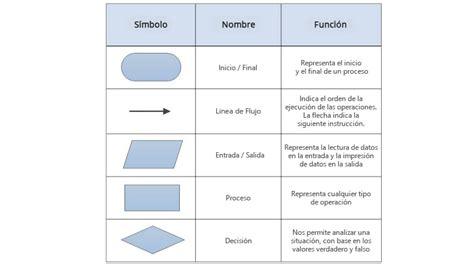 ¿Qué es Diagrama de flujo?