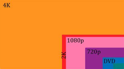 Qué es el 4K y por qué podría ser tu próxima TV