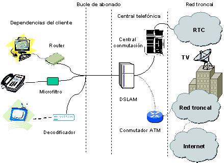 ¿Qué es el ADSL, ADSL2, ADSL2+ y VDSL? - Monografias.com