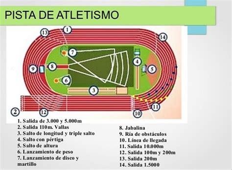 ¿Qué es el Atletismo? Todo lo que necesitas saber esta ...