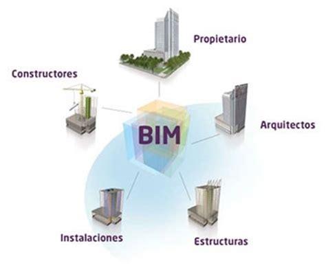 ¿Qué es el BIM? | veredes