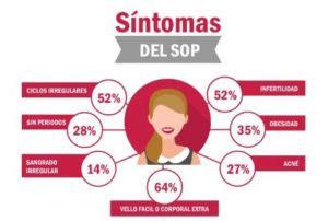 ¿Qué es el Síndrome de Ovarios Poliquísticos (SOP)? Todo ...