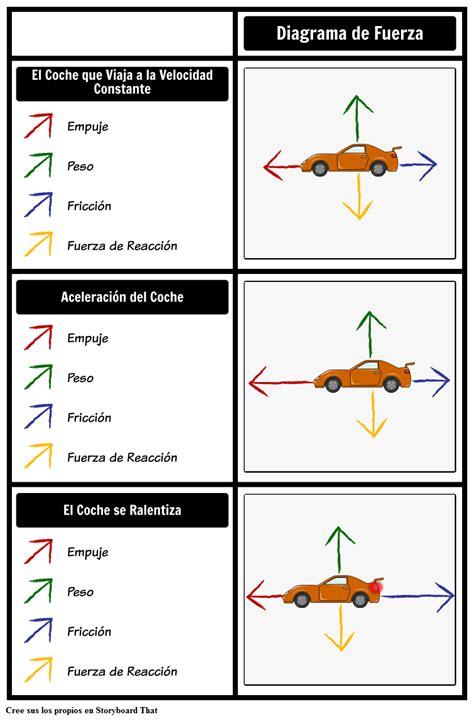 ¿Qué es Force & Motion? | Ejemplos y Tipos de Diagramas de ...