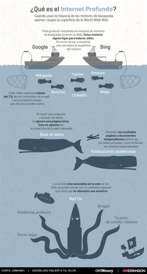 ¿Qué es Internet profundo o Deep Web? #infografia # ...