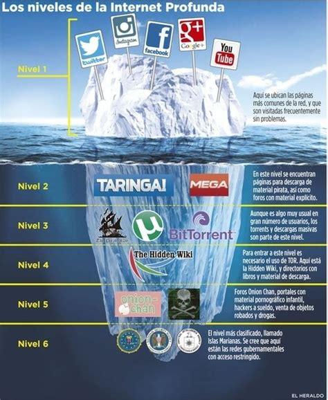 Qué es la Deep Web o Internet Profunda | EaD y TIC ...
