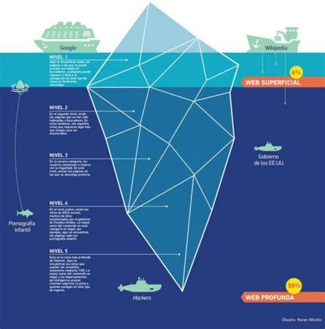 Que es la deep web y como entrar a las profundidades de ...