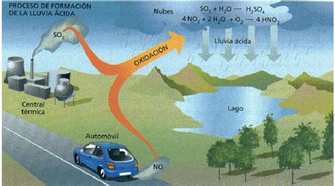 ¿Qué es la lluvia ácida?   ElBlogVerde.com