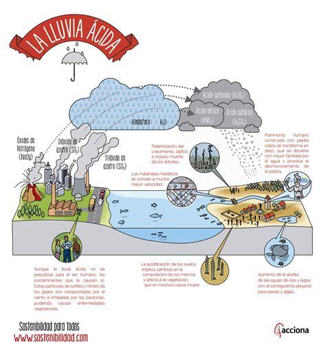 ¿Qué es la lluvia ácida? | Sostenibilidad para todos