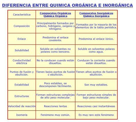 ¿Que es la Quimica Organica? ¿Que Estudia la Quimica Organica?