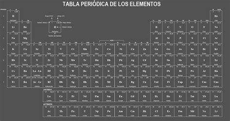 ¿Qué es la Tabla Periódica de los Elementos?