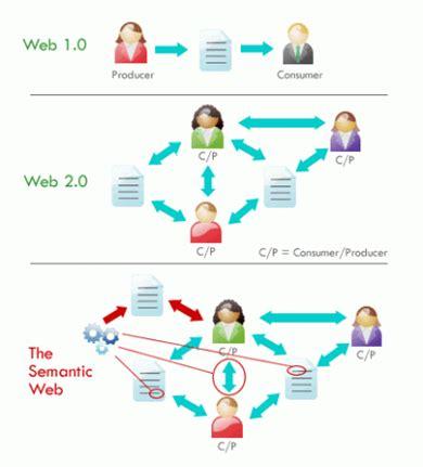 Qué es la Web 3.0 | Un Blog en Red