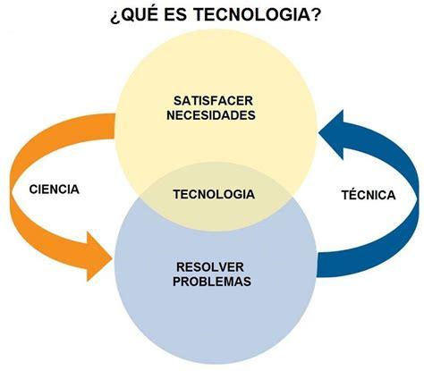 Que es Tecnologia Definición y Explicación Aprende Facil