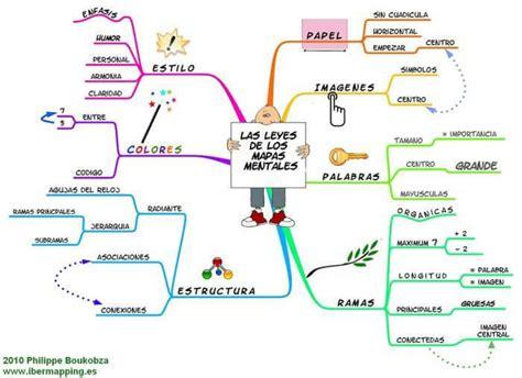 ¿Qué es un Mapa Conceptual? - Cómo Hacerlos y Ejemplos