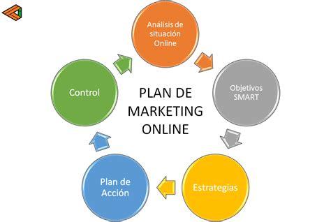 ¿Qué es un Plan de Marketing Online? | Creatideas