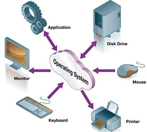 ¿Qué es un Sistema Operativo, cuántos tipos existen, para ...