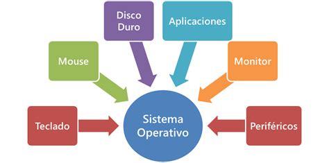 ¿Que es un Sistema Operativo? - Mis SO