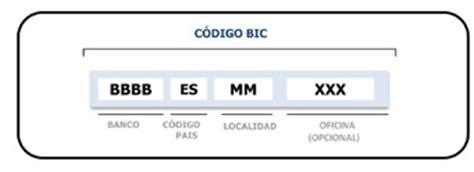 ¿Qué papel tiene el código BIC en la operativa bancaria ...
