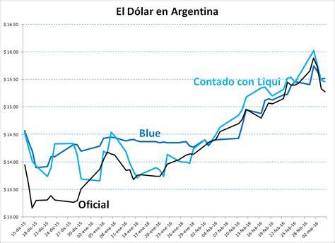 ¿Qué pasa con el dólar en Argentina? – Informador Público