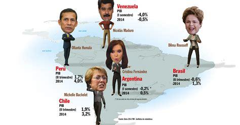 ¿Qué pasa con la economía en América Latina?