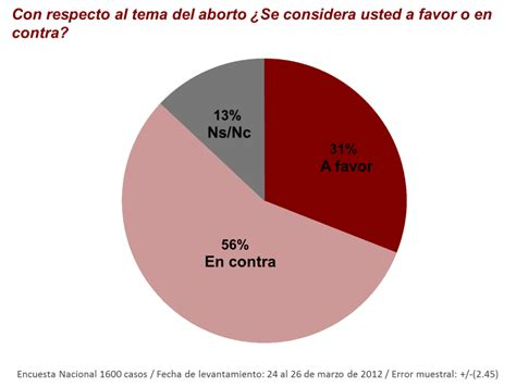 ¿Qué pensamos los mexicanos sobre el aborto?