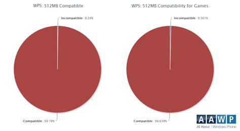 ¿Que porcentaje de aplicaciones y juegos no están ...