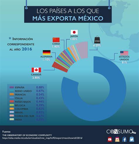 ¿Qué productos y a qué países exporta México?  según OEC
