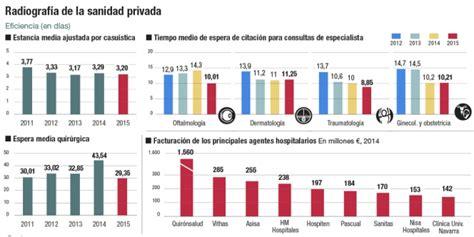 ¿Qué rumbo sigue la sanidad privada? | Empresas | Cinco Días