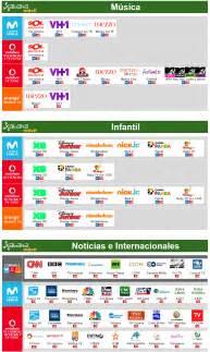 ¿Qué se puede hacer con cada servicio de televisión de ...