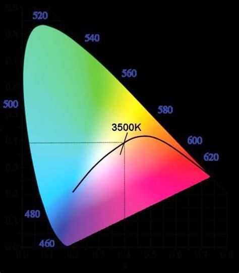Qué significa el término bin o binning en LEDs | | iluminet