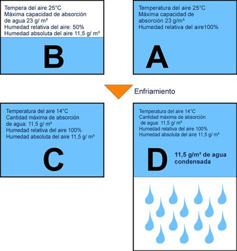 ¿Qué significa humedad relativa y absoluta?