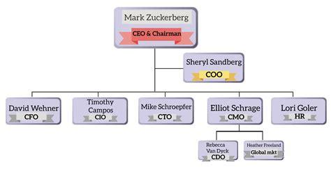 ¿Qué significan las siglas CEO, COO, CMO, CFO, CIO, CTO ...
