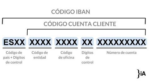 ¿Qué significan los números de una cuenta bancaria? | iAhorro