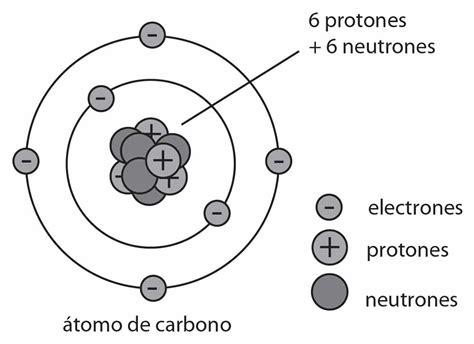 Qué son los átomo | Definición y Concepto   Educándose En ...