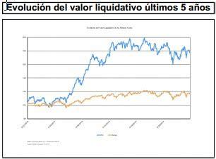 ¿Qué valores han incorporado y vendido los fondos de renta ...